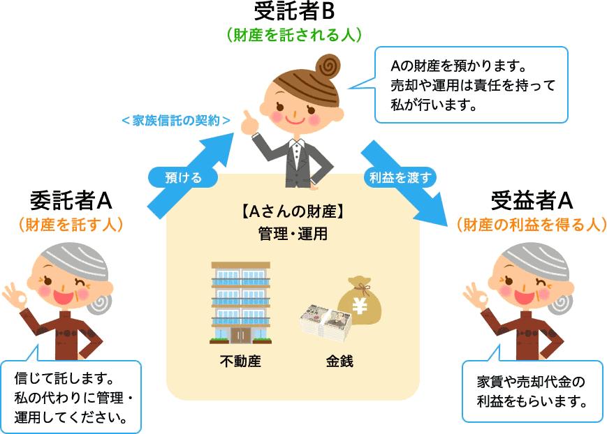 司法書士による家族信託・民事信託相談室 認知症対策、相続対策